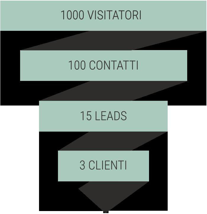 Impatto di un funnel fatto bene Web Marketing Serio Polyplus Lab Lugano